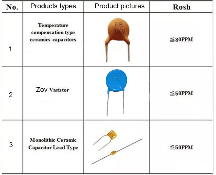 Working Principle Of Single Stone Ceramic Capacitor - News