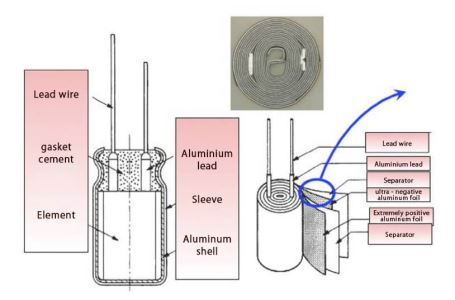 Production Process Of Aluminum Electrolytic Capacitor (II)